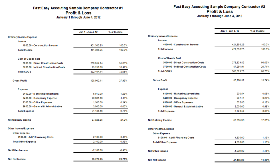Profit And Loss Statement Template For Self Employed