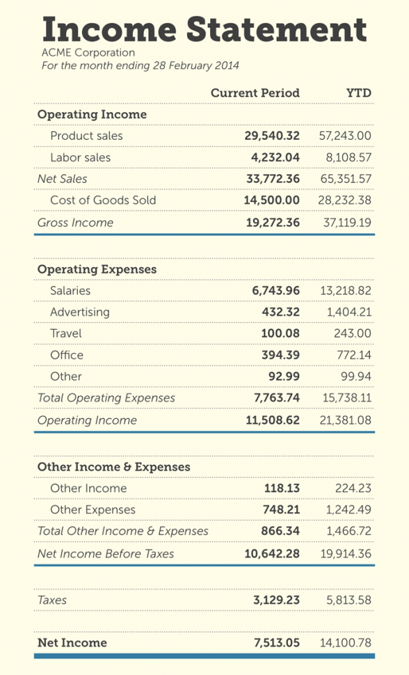 simple business financial statement template