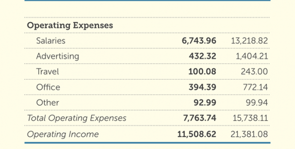 balance sheet and income statement template