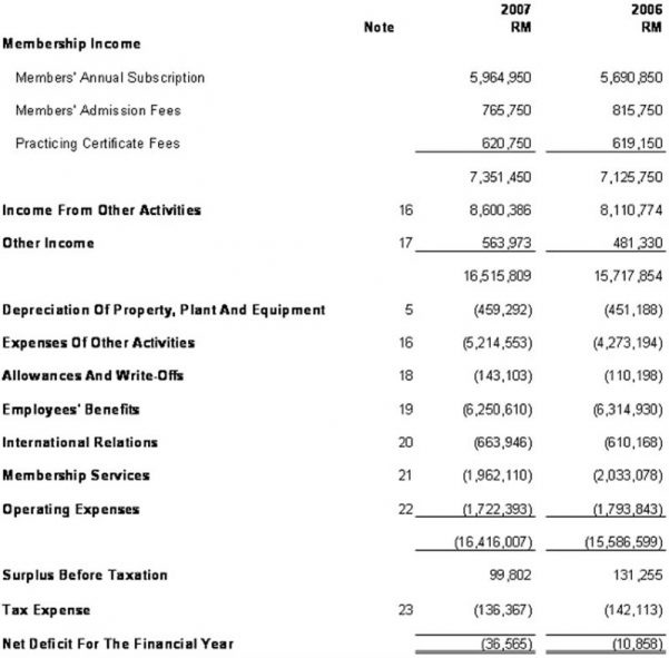 simple income statement template simple spreadsheet
