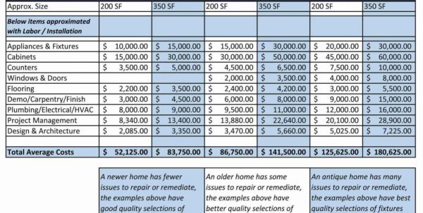Budget Spreadsheet Printable Budget Spreadsheet Template Mac Spreadsheet Templates for Business, Budget Spreadsheet