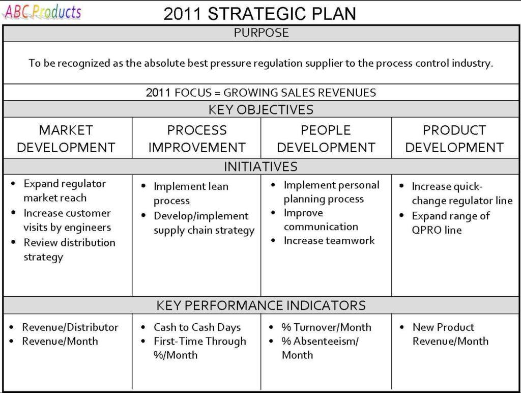 Business Plan Forecast Spreadsheet