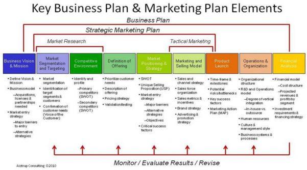 Business Planls Template