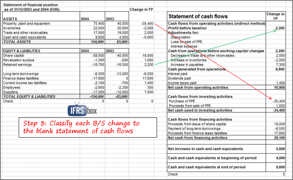 Cash Flow Excel Format Example