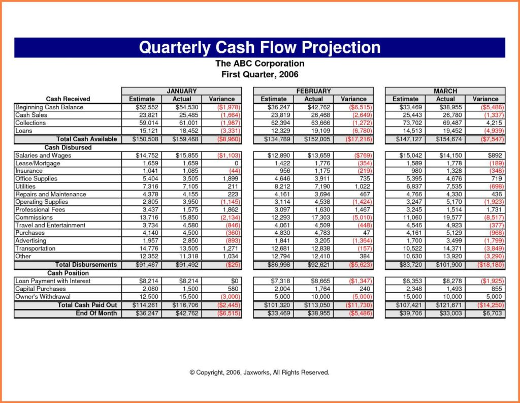 cash flow projections A cash-flow projection is a subdocument of your nonprofit budget that estimates not only how much money you'll receive and spend over the course of a year but also.