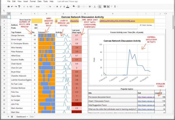 Excel Dashboard Templates Download
