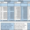 Home Improvement Budget Excel Spreadsheet