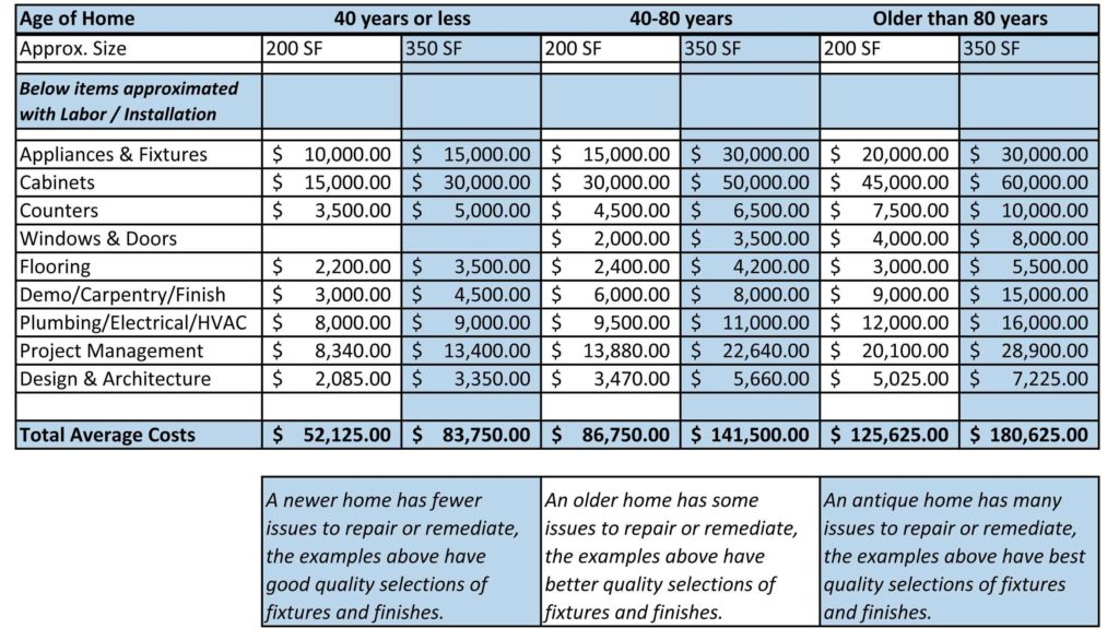 Home Improvement Budget Excel Spreadsheet