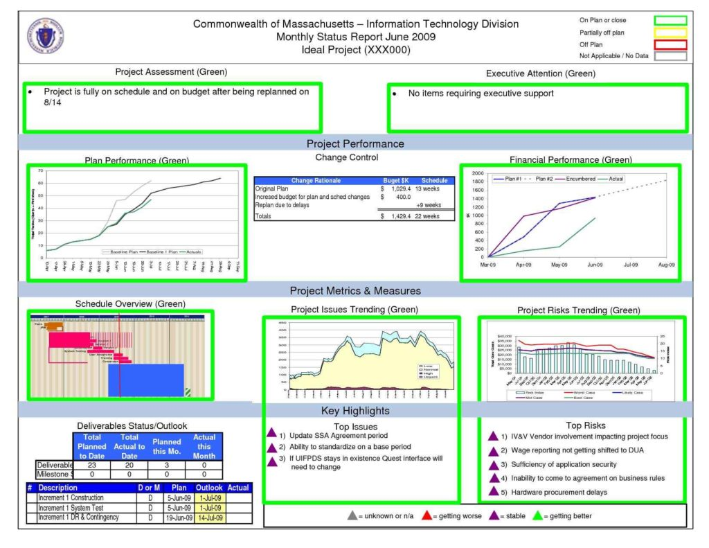 Project Management Dashboard Excel Template Free Download