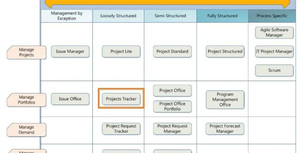 Project Tracking Sheetls Task Tracking Spreadsheet Template Tracking Spreadsheet, Task Spreadsheet, Spreadsheet Templates for Business