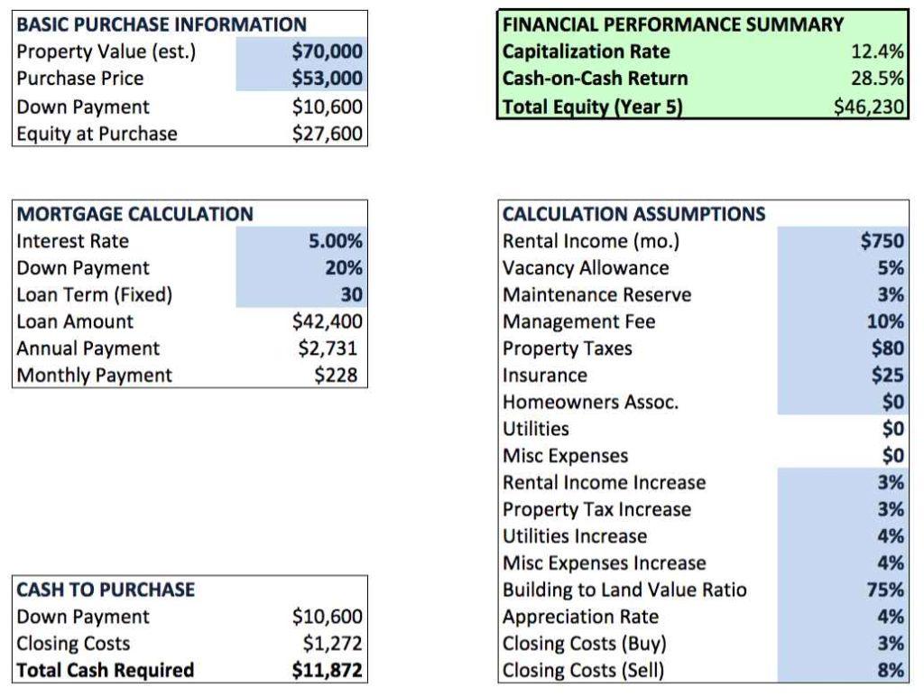 Real Estate Deal Analysis Spreadsheet