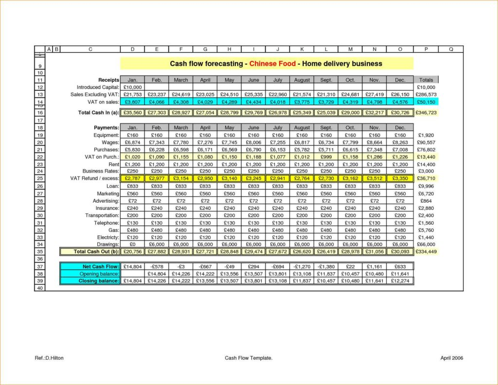 Sales Forecast Spreadsheet Pdf