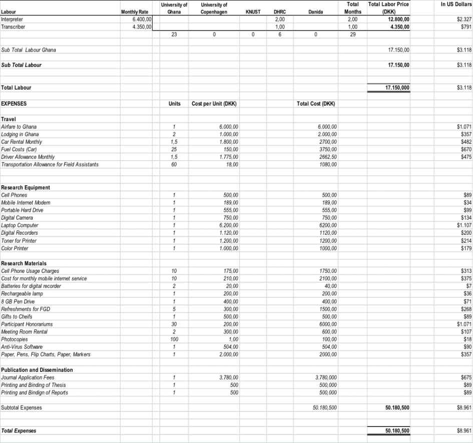 Sample Budget Spreadsheet