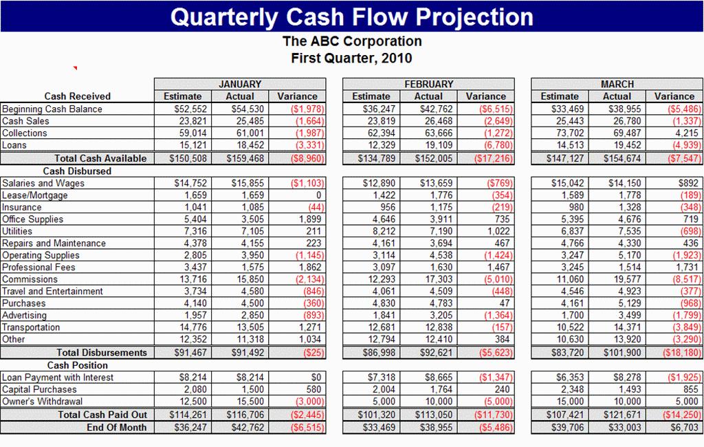 Cash Flow Worksheet Excel Free