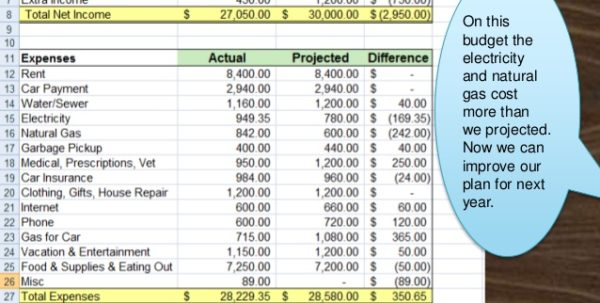 How to make home budget plan budget spreadshee prepare a for How to build a project plan