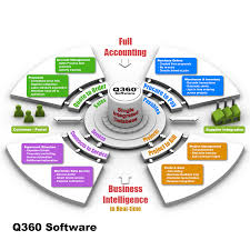 Business Management Software Solutions