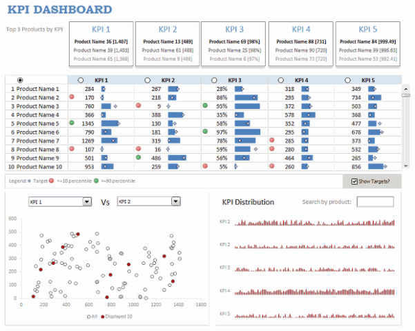 Free KPI Dashboard Excel Templates