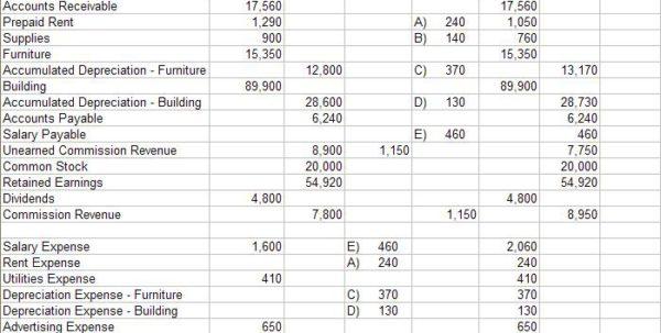 Worksheet Accounting Pdf Images