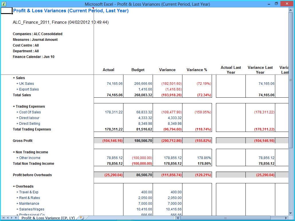 profit and loss statement accounting simplified