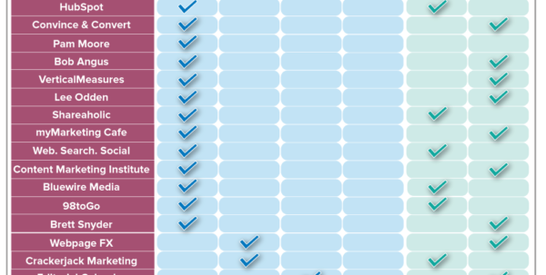 Score Business Plan Template