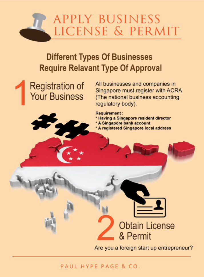 How To Get Your Business License How To Get A Business License Online Types Of Business Licenses How Get Business License Purchase A Business License Online Business License SBA License Samples  Types Of Business Licenses Apply For Small Business Spreadsheet Templates for Busines