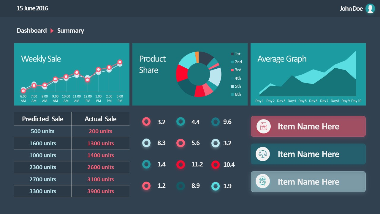 10 Best Dashboard Templates For Powerpoint Presentations To Sales Forecast Presentation Template