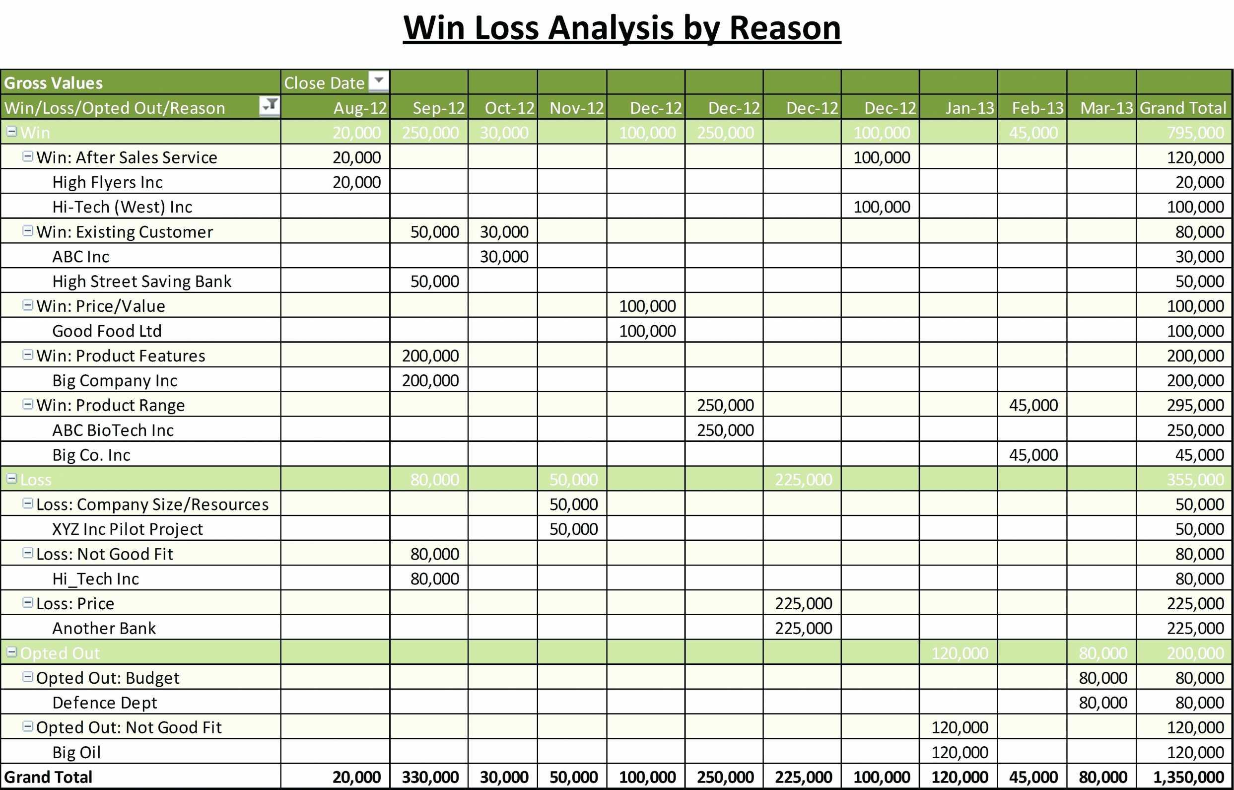 10+ Crm Excel Vorlage Kostenlos | Ccwum Throughout Freeware Crm Excel Template