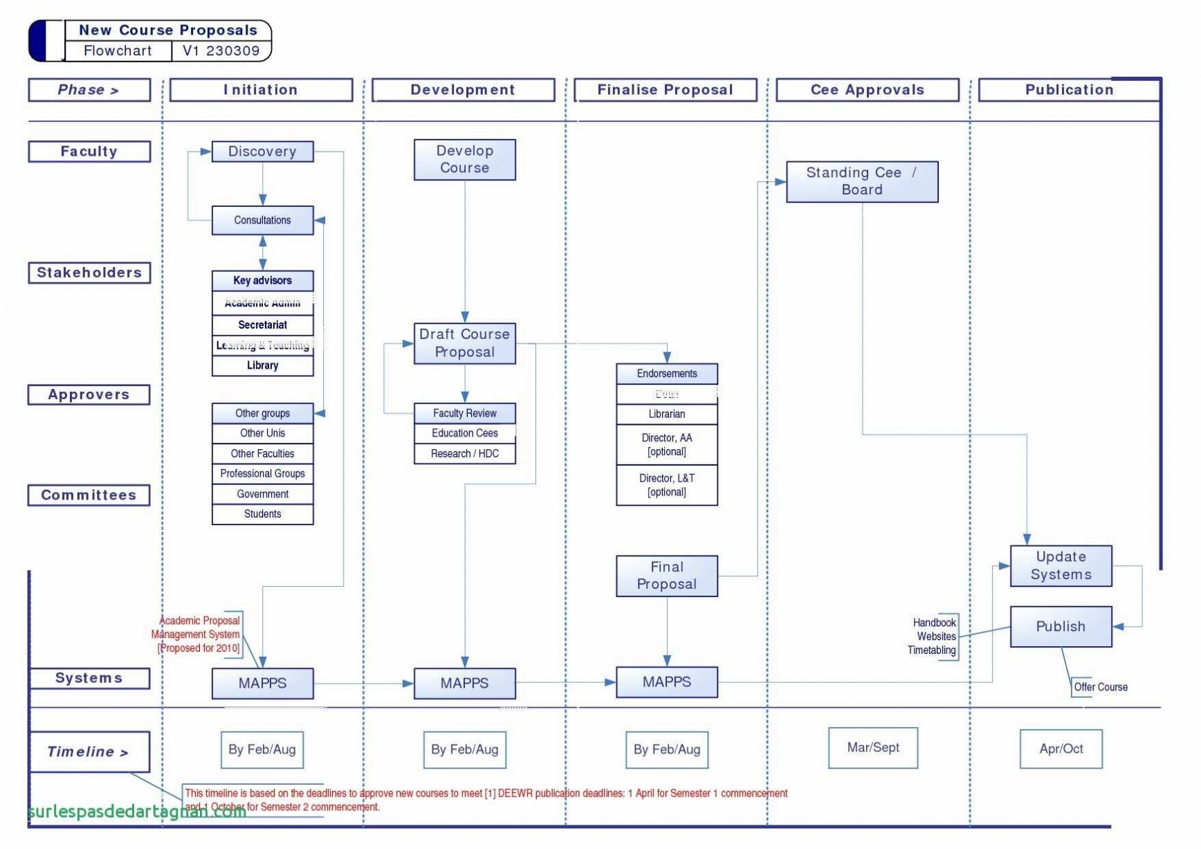 11 Creative Flow Chart Template For Word – Turtle Diagram Template With Gantt Chart Template For Word