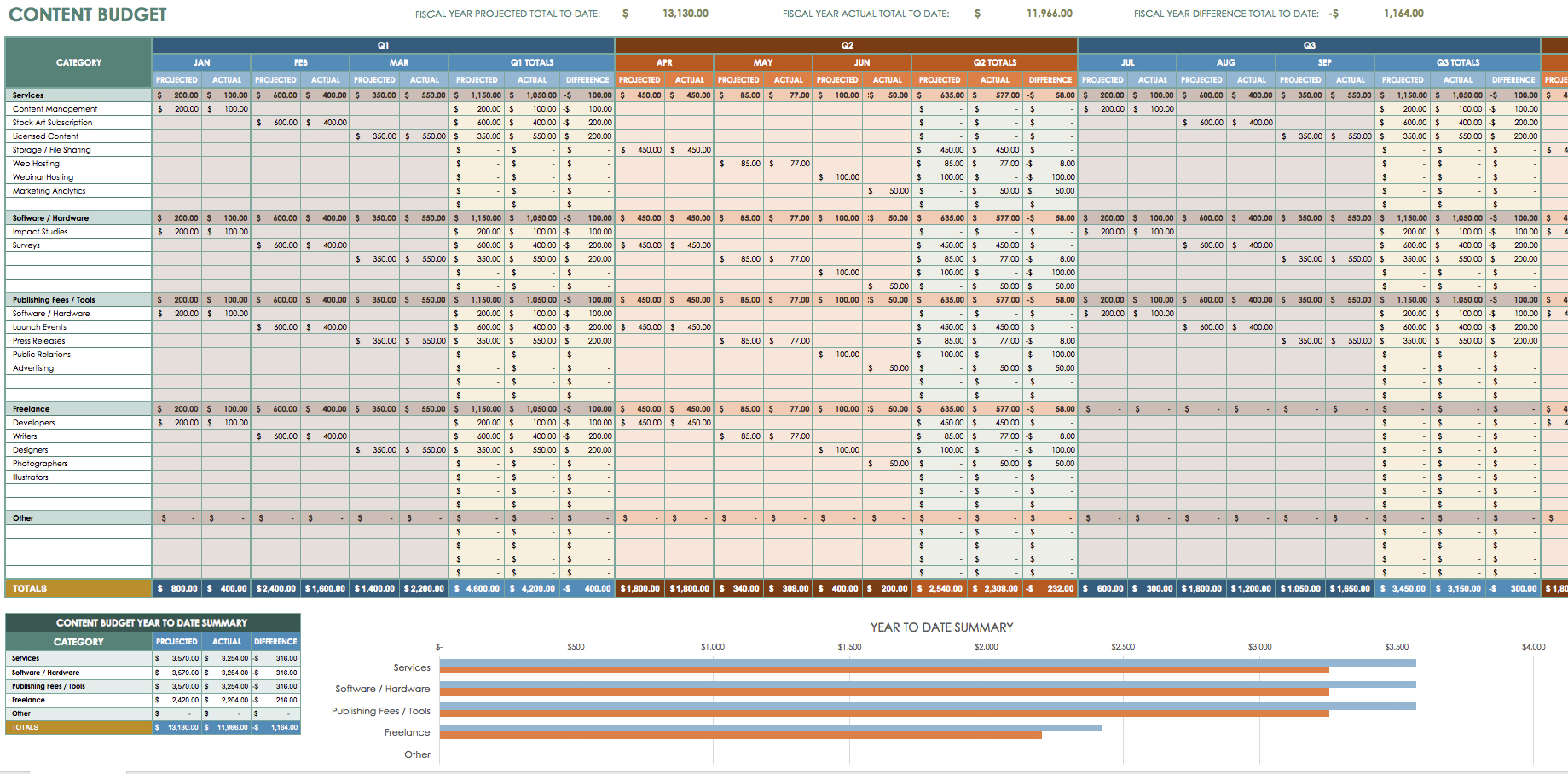 12 Free Marketing Budget Templates Inside Budgeting Spreadsheet Template
