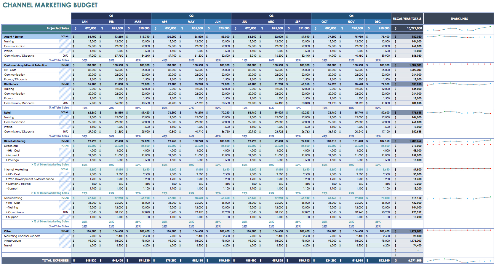 12 Free Marketing Budget Templates With Excel Spreadsheet Templates Budget