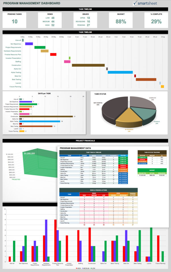 14 Free Program Management Templates | Smartsheet Intended For Project Portfolio Dashboard Xls