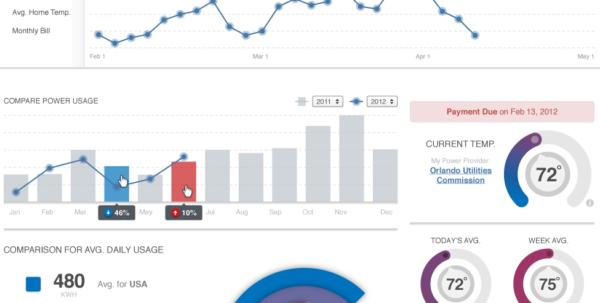 16 Mooie Voorbeelden Van Data Dashboards | Marketingfacts With Kpi Dashboard Excel Voorbeeld