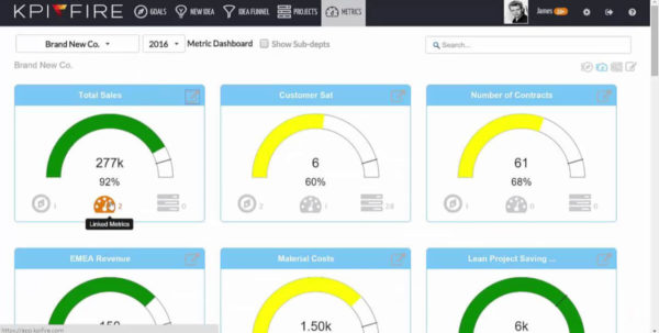 22 Best Kpi Dashboard Software & Tools (Reviewed) | Scoro Intended For Kpi Reporting Dashboards In Excel