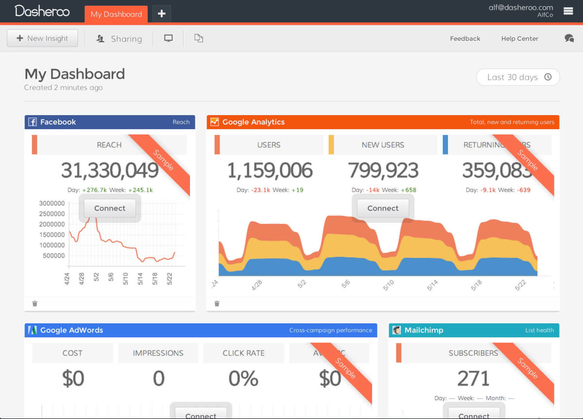 22 Best Kpi Dashboard Software & Tools (Reviewed) | Scoro With Excel Kpi Dashboard Software