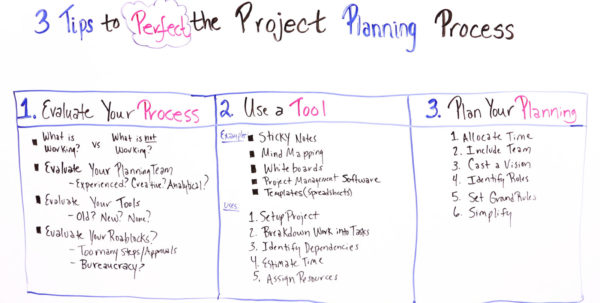 3 Tips To Perfect The Project Planning Process   Projectmanager With Project Management Steps Templates