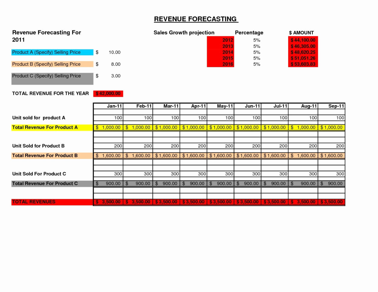 3 Year Sales Forecast Template Beautiful Business Projection Inside Yearly Sales Forecast Template