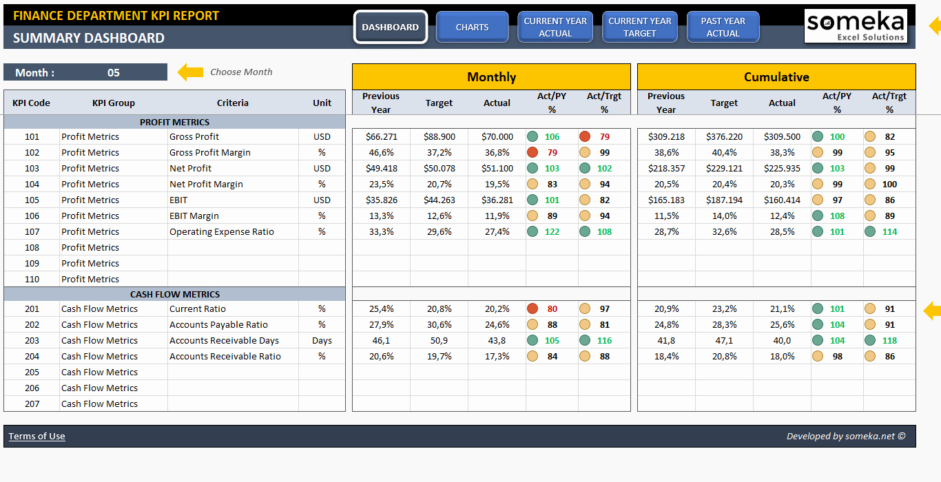 46 Elegant Stock Of Balanced Scorecard Template Excel | Free Home With Free Kpi Scorecard Template Excel