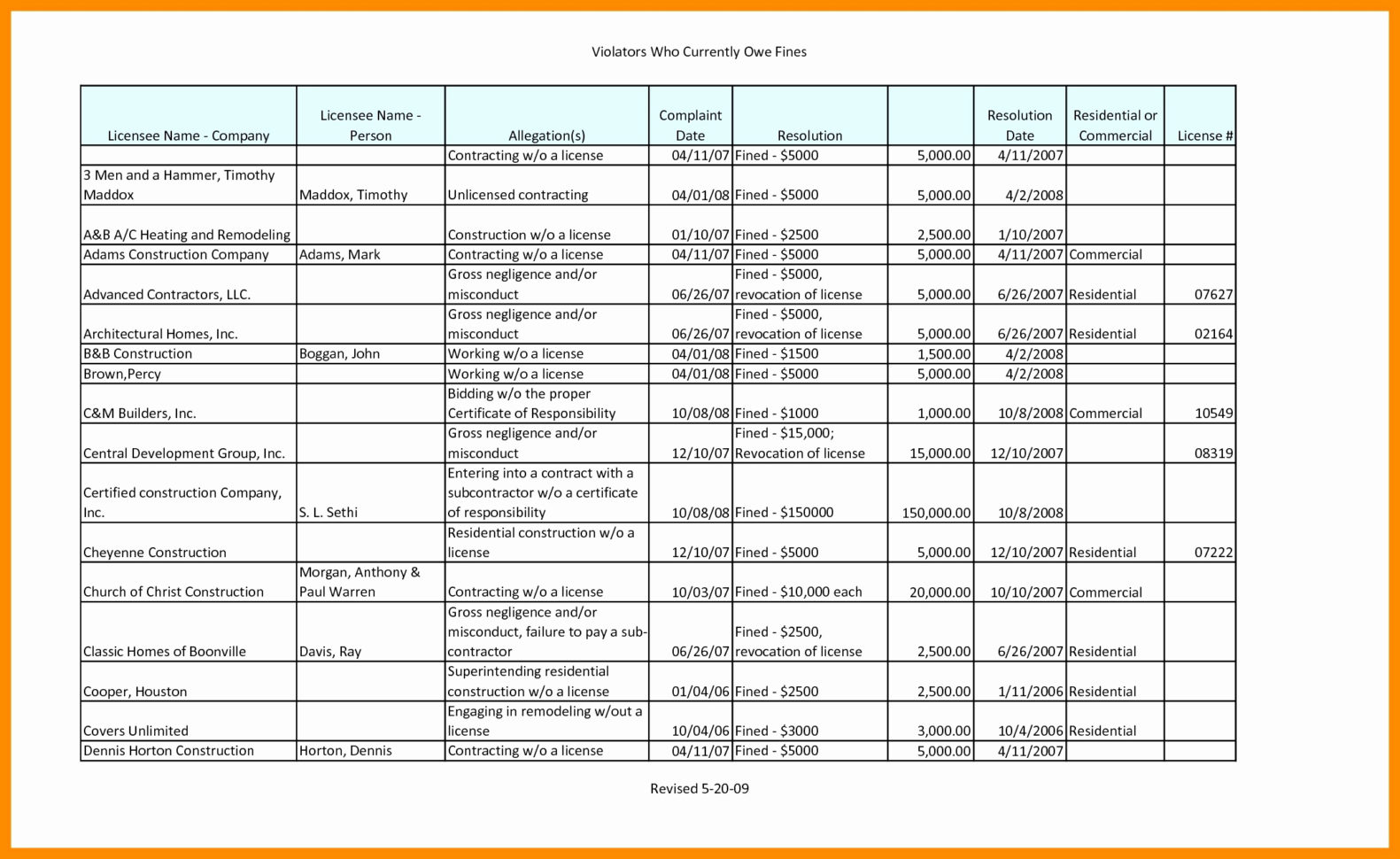 50 New Commercial Construction Cost Estimate Spreadsheet   Document For Commercial Construction Cost Estimate Spreadsheet