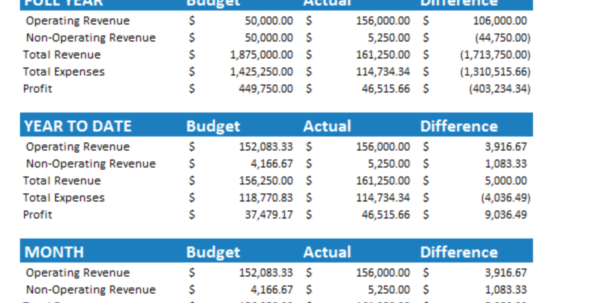 7  Free Small Business Budget Templates | Fundbox Blog With Free Monthly Budget Spreadsheet Template