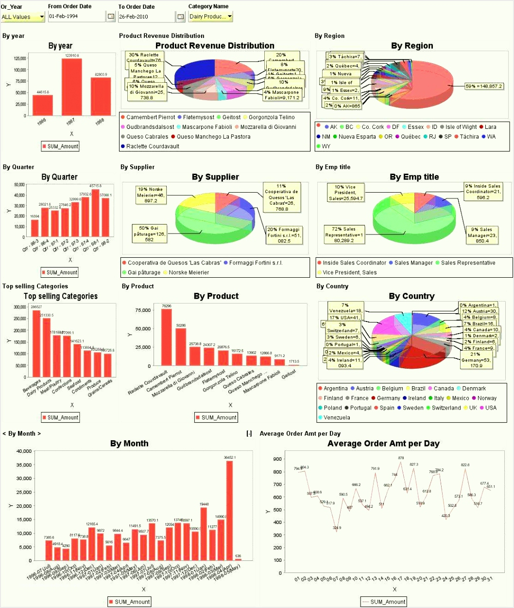 7 Ms Excel Dashboard Templates   Sampletemplatez123   Sampletemplatez123 Throughout Free Excel Financial Dashboard Templates