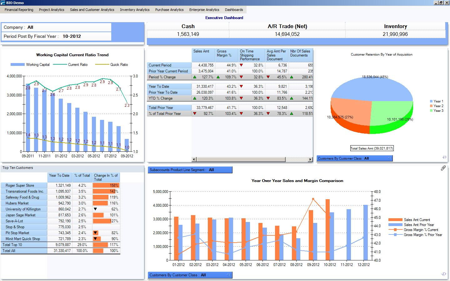 A Dashboard For The Ceo   Erp Software Blog In Free Excel Dashboard Software