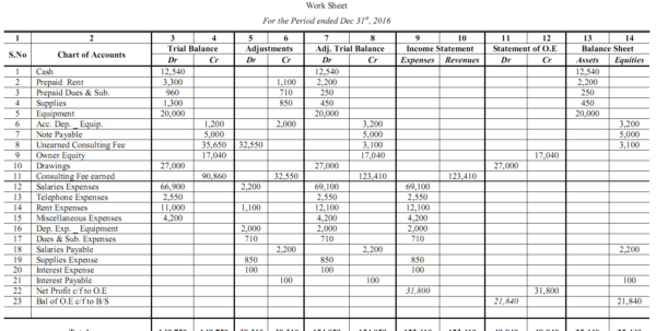 Accounting Worksheet I Format I Accountancy Knowledge With Accounting Worksheet