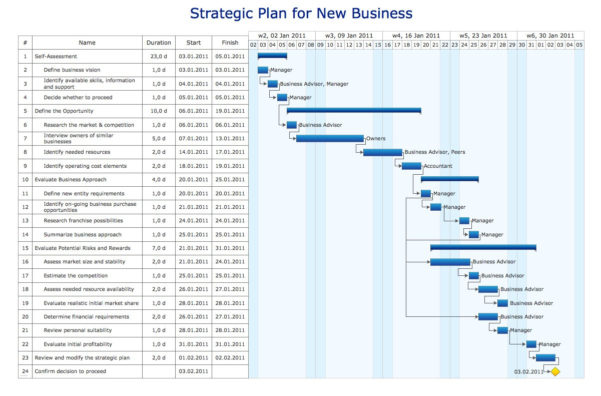 Airtable Gantt Chart Then Mail Diagram New Gant Chart Free Diagram Throughout Gantt Chart Template Free