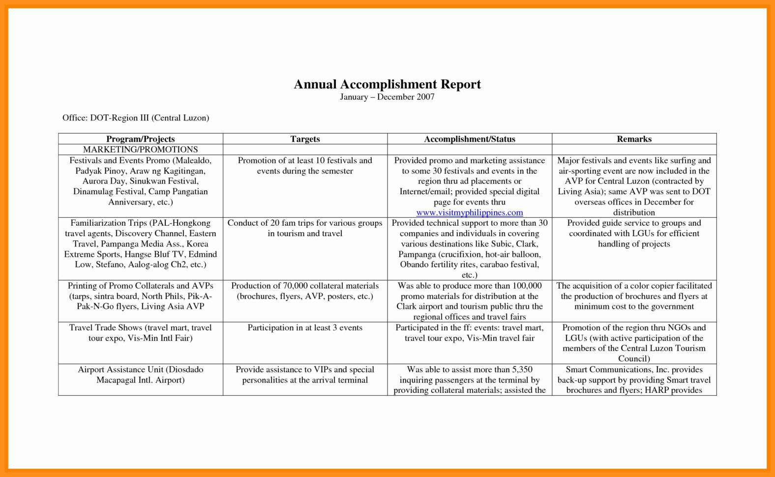 Annual Budget Report Template Awesome Samples Of Budget Spreadsheets Throughout Samples Of Budget Spreadsheets