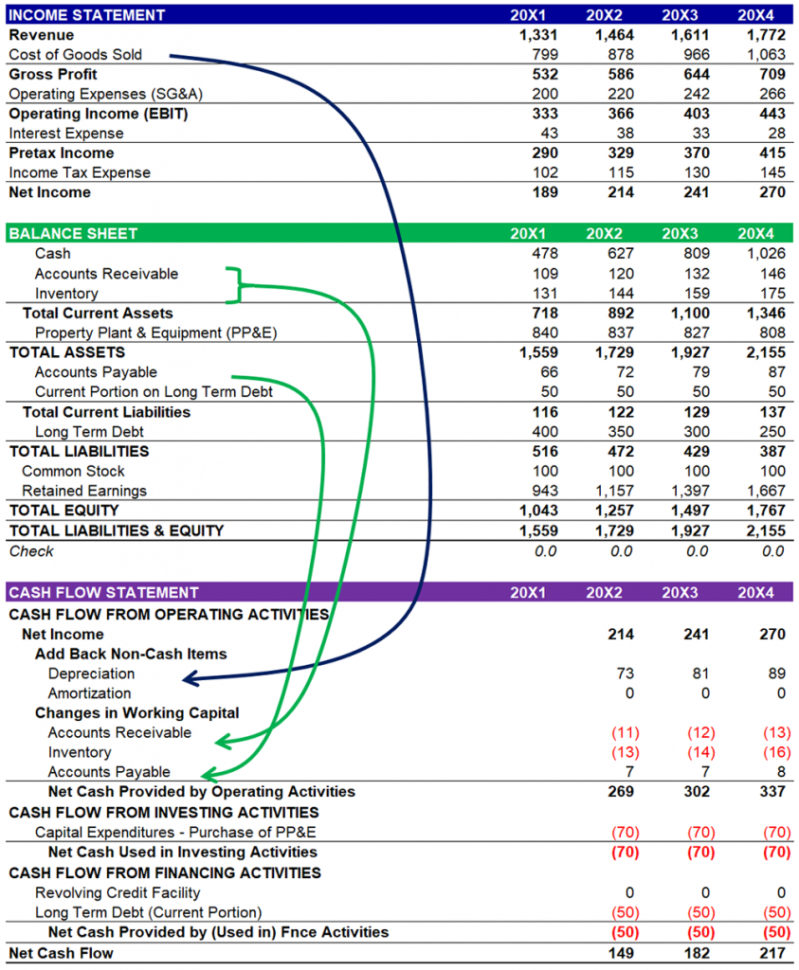 Balance Sheet Income Statement Cash Flow Template Excel X Nice Excel To Income Statement Template Excel