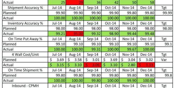 Balanced Scorecard Excel – Gehen And Kpi Scorecard Template Excel