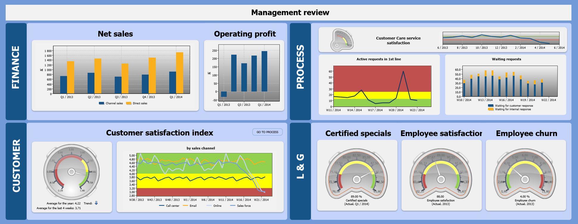 Balanced Scorecard | Qpr With Kpi Scorecard Template Excel