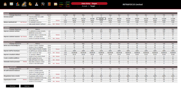 Balanced Scorecard Spreadsheet   Intrafocus And Template For Spreadsheet