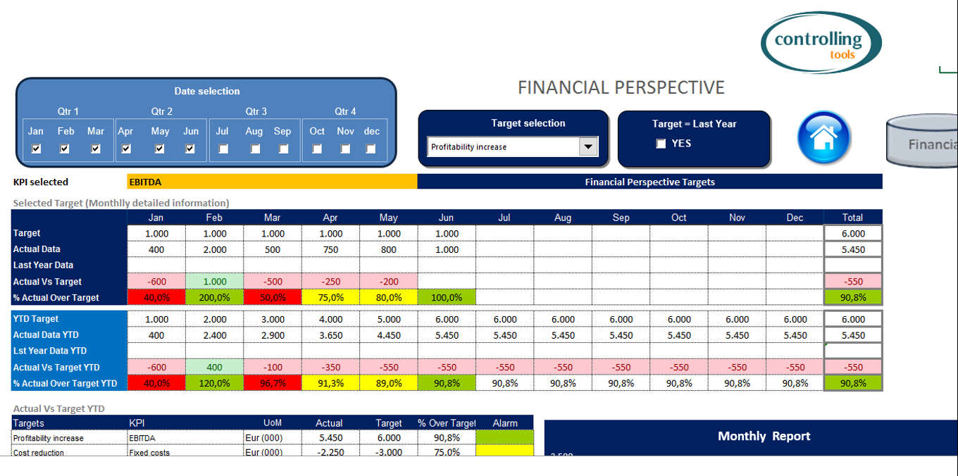 Balanced Scorecard With Excel. Free Download Intended For Kpi Dashboard Excel Voorbeeld