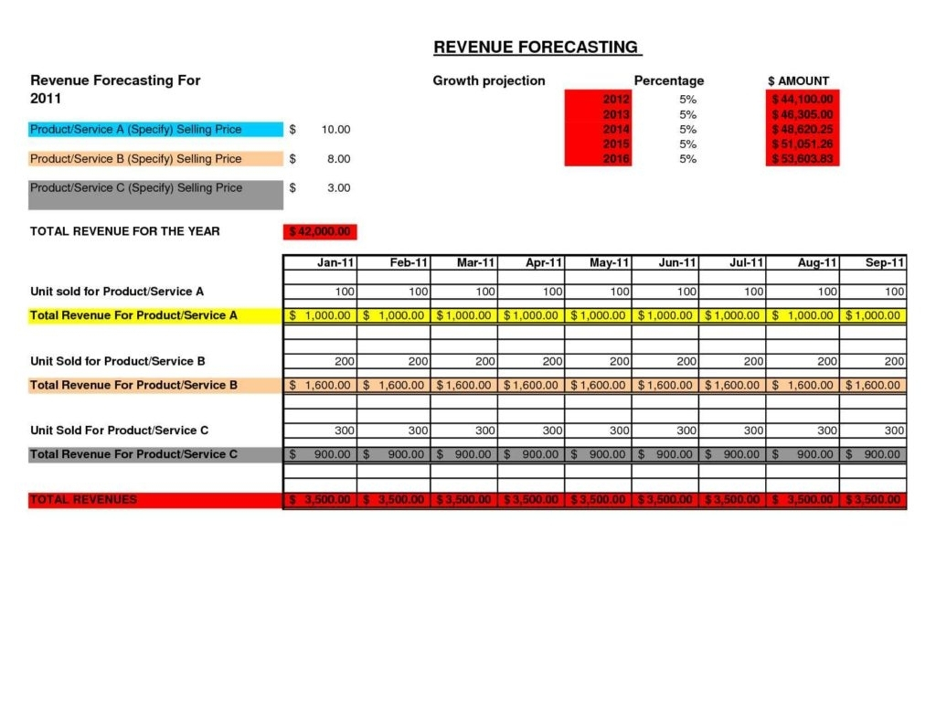Basic Sales Forecast Template   Greenpointer In Detailed Sales Intended For Detailed Sales Forecast Template Word